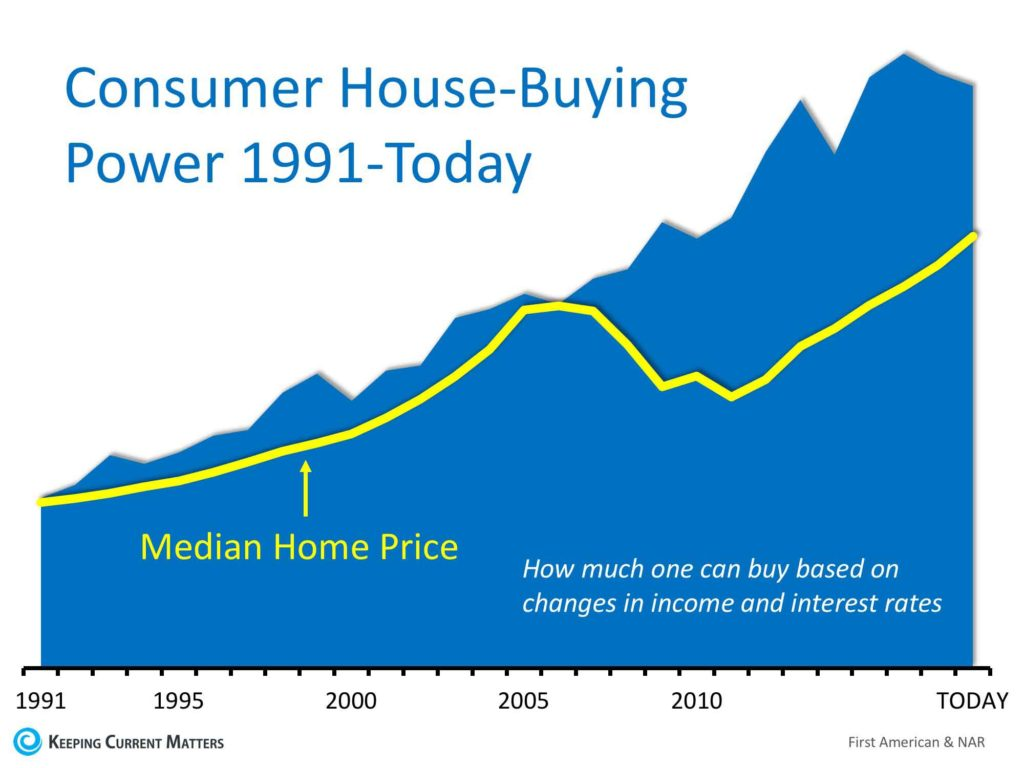 House Buying Power